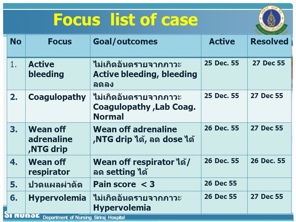 Focus list of case No Focus Goal/outcomes Active Resolved 1.