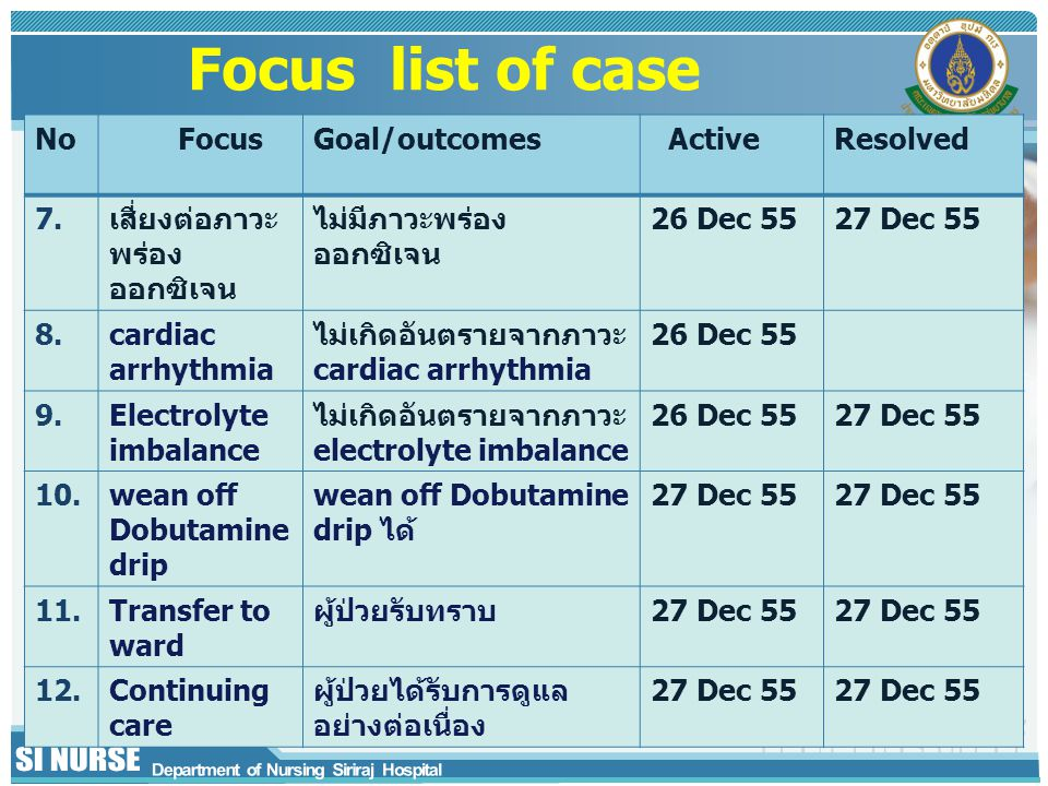 Focus list of case No Focus Goal/outcomes Active Resolved 7.