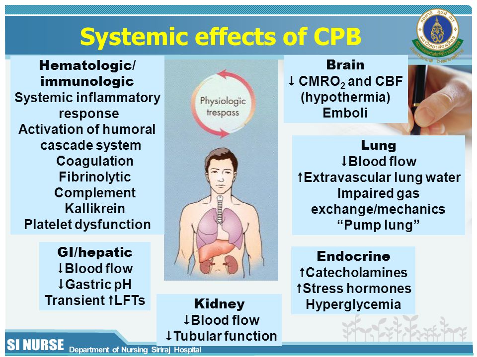 Systemic effects of CPB