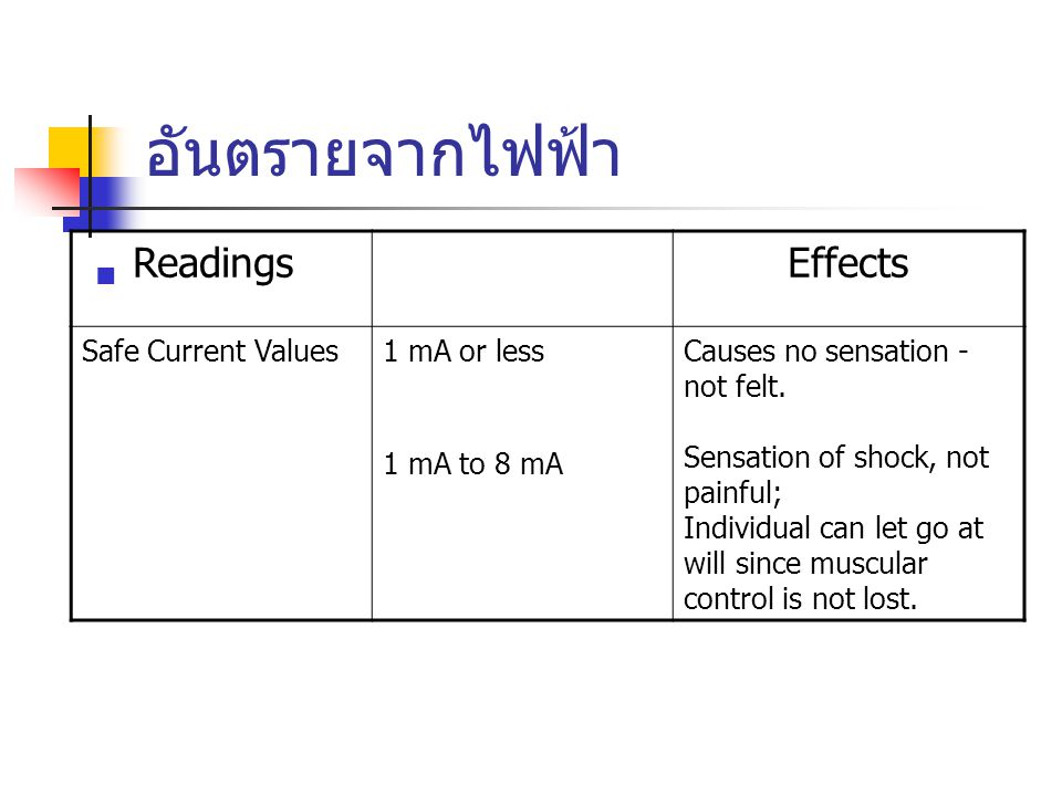 อันตรายจากไฟฟ้า Readings Effects Safe Current Values 1 mA or less