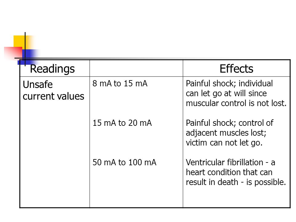 Readings Effects Unsafe current values