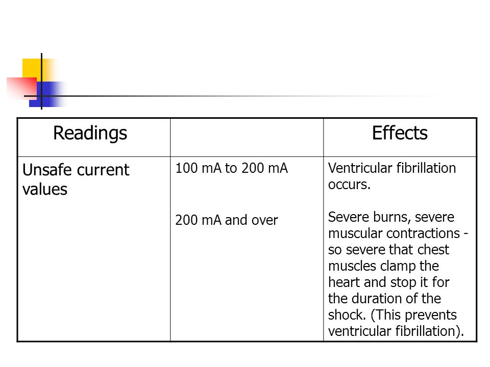 Readings Effects Unsafe current values 100 mA to 200 mA
