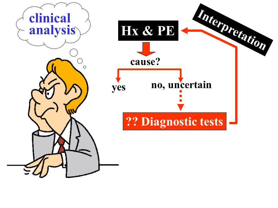 clinical analysis Hx & PE Interpretation Diagnostic tests cause