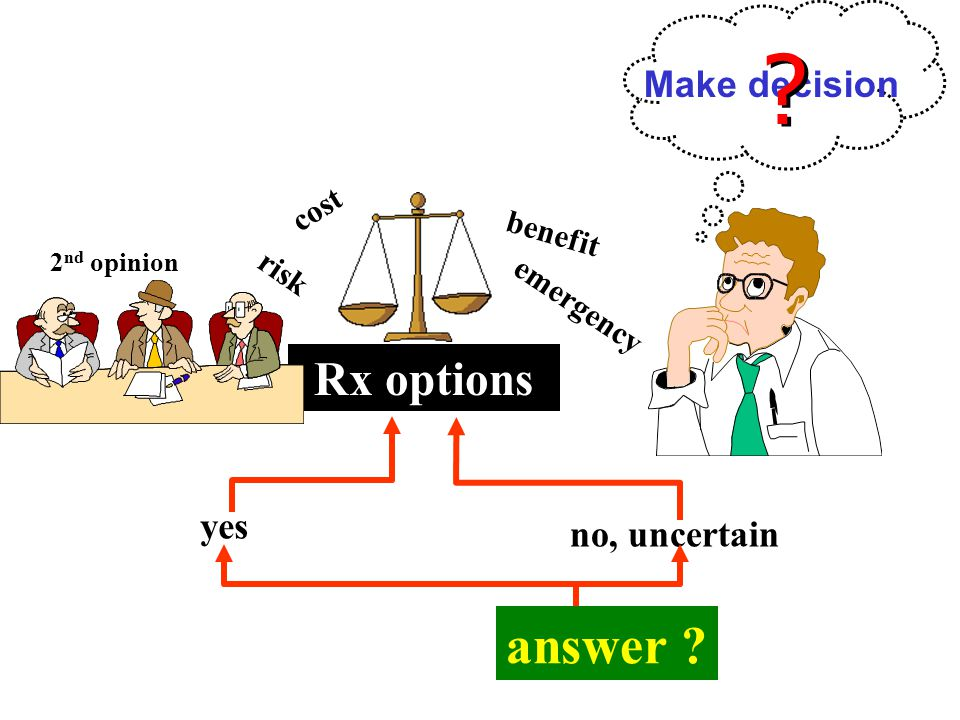 answer Rx options Make decision yes no, uncertain cost benefit