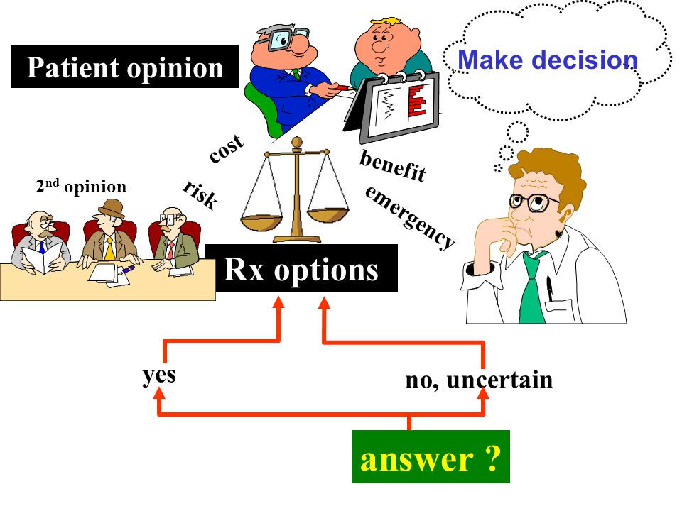 answer Rx options Patient opinion Make decision yes no, uncertain