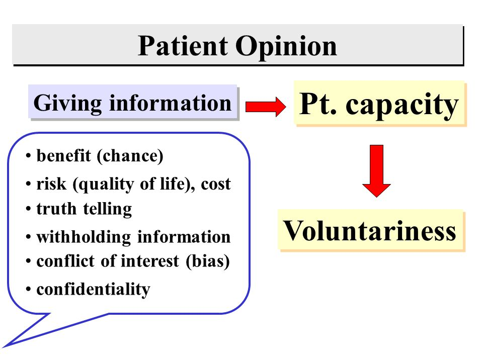 Pt. capacity Patient Opinion Voluntariness Giving information