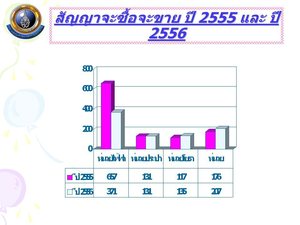สัญญาจะซื้อจะขาย ปี 2555 และ ปี 2556