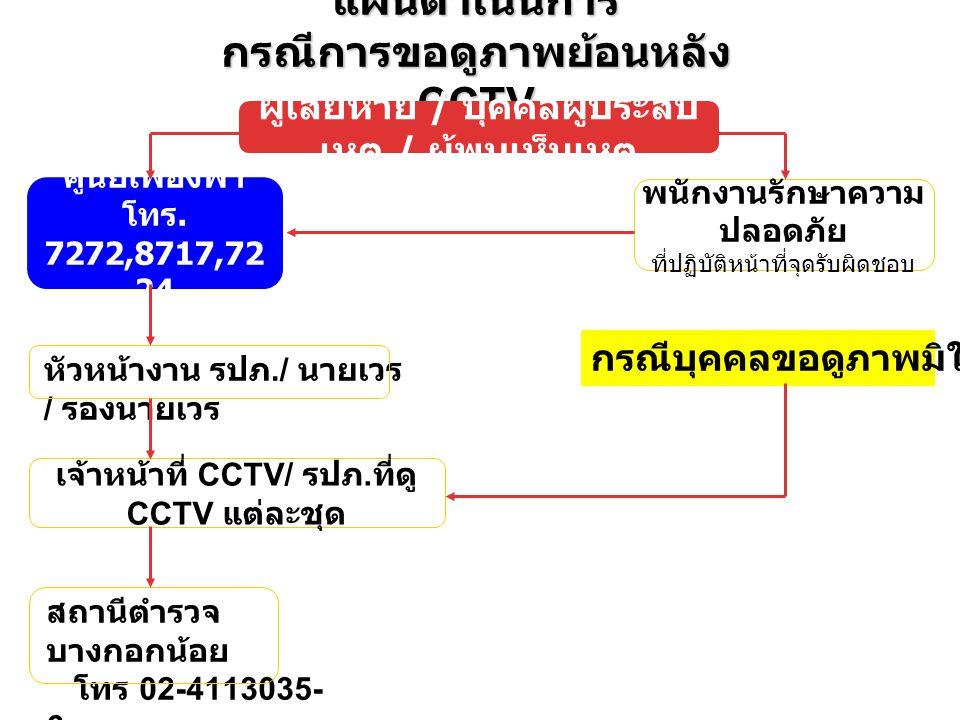 กรณีการขอดูภาพย้อนหลัง CCTV