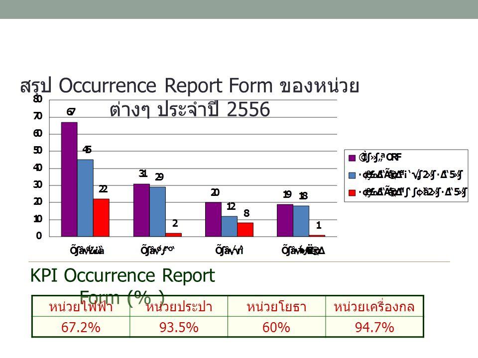 สรุป Occurrence Report Form ของหน่วยต่างๆ ประจำปี 2556