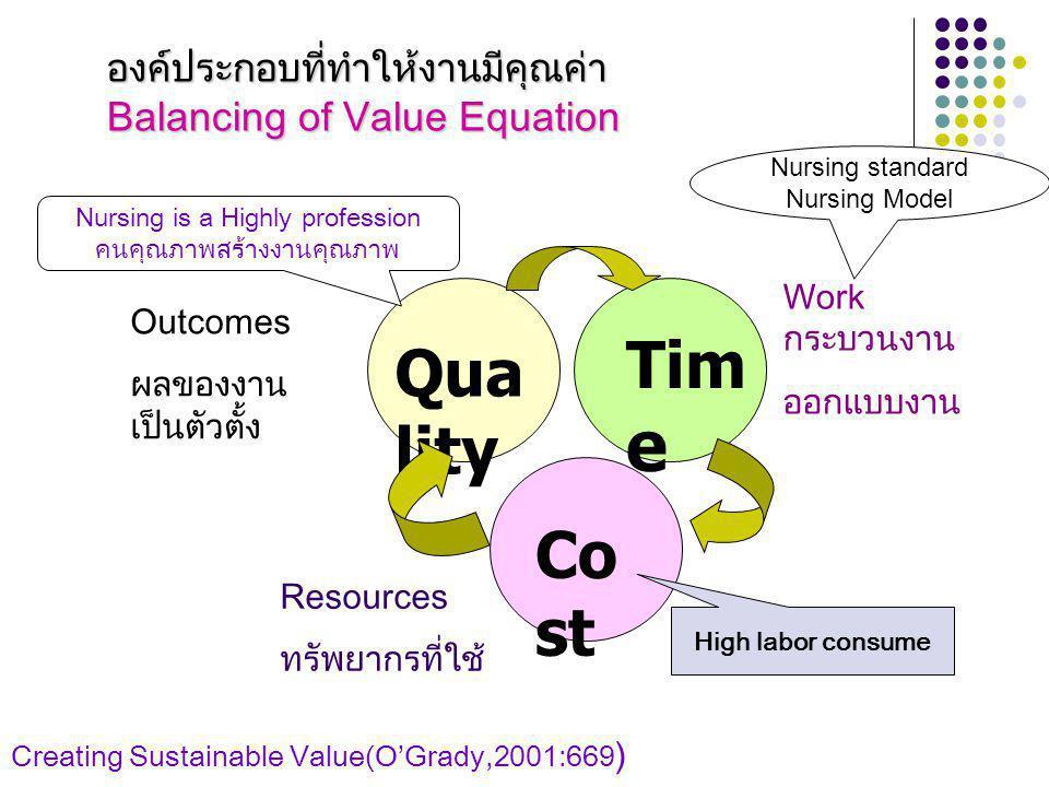 องค์ประกอบที่ทำให้งานมีคุณค่า Balancing of Value Equation