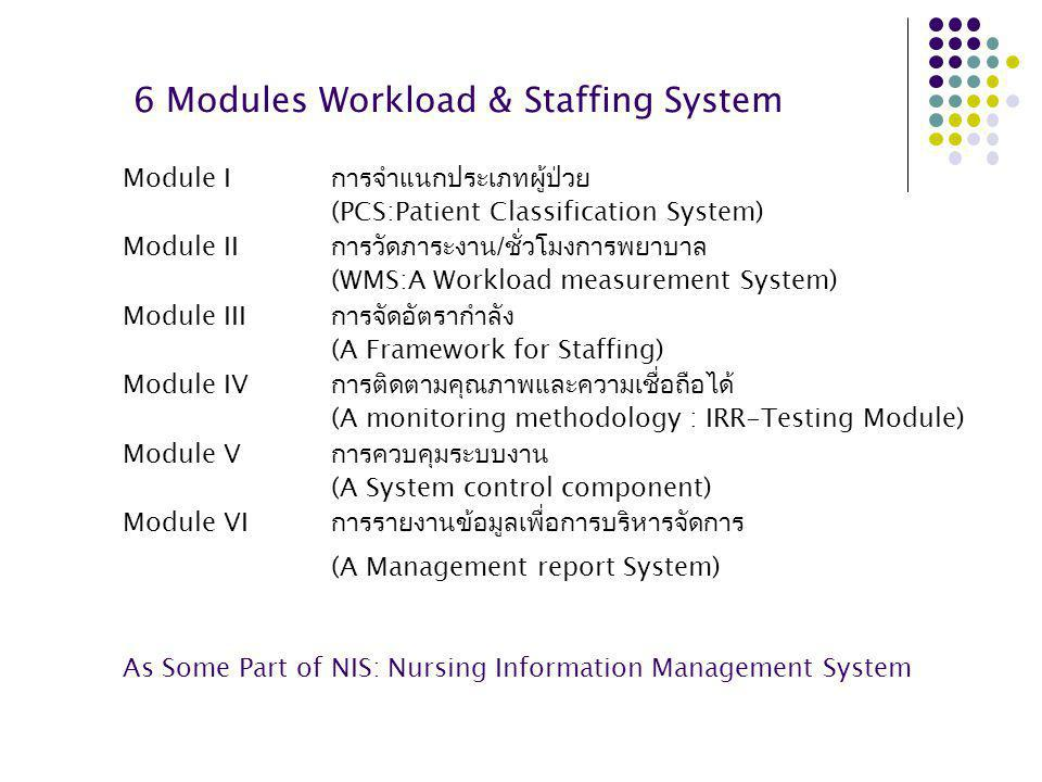 6 Modules Workload & Staffing System