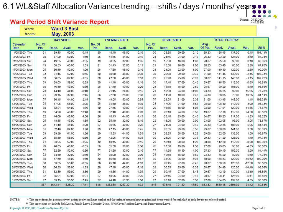 6.1 WL&Staff Allocation Variance trending – shifts / days / months/ years