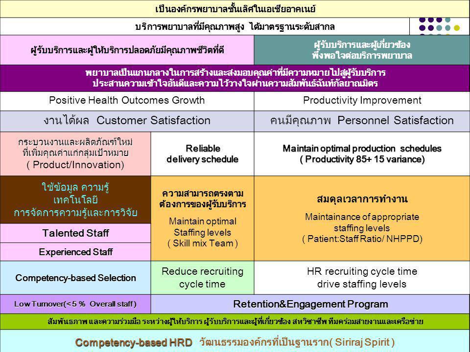 งานได้ผล Customer Satisfaction คนมีคุณภาพ Personnel Satisfaction