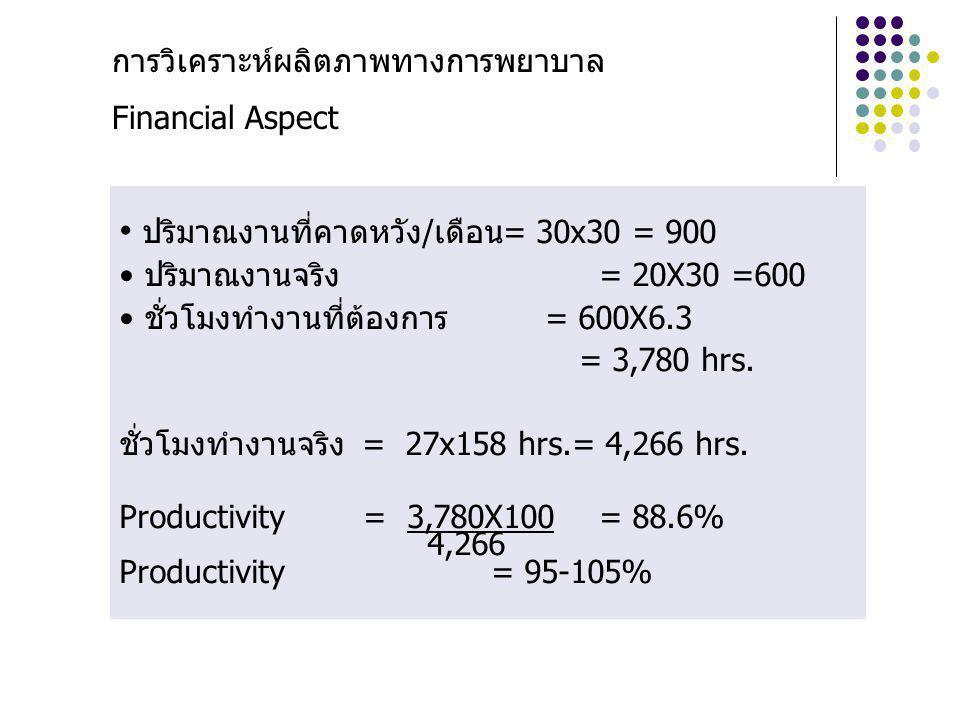 ปริมาณงานที่คาดหวัง/เดือน = 30x30 = 900
