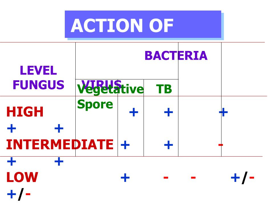 ACTION OF GERMICIDAL HIGH + + + + + INTERMEDIATE + + - + +