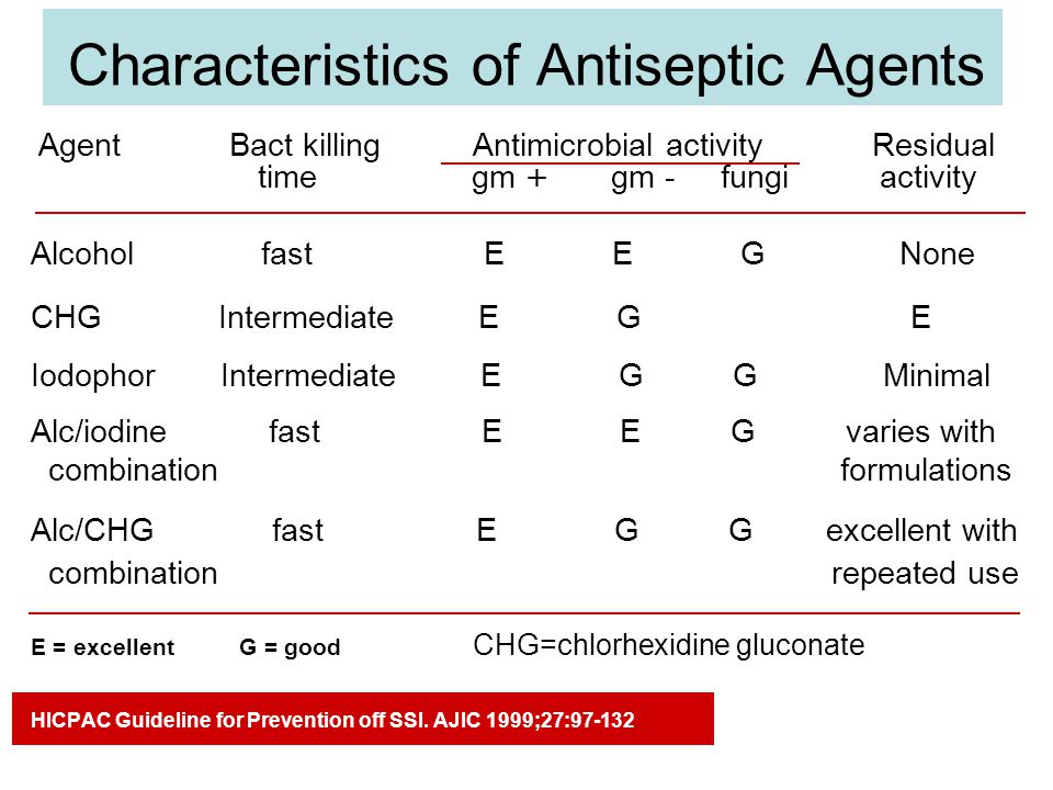 Characteristics of Antiseptic Agents