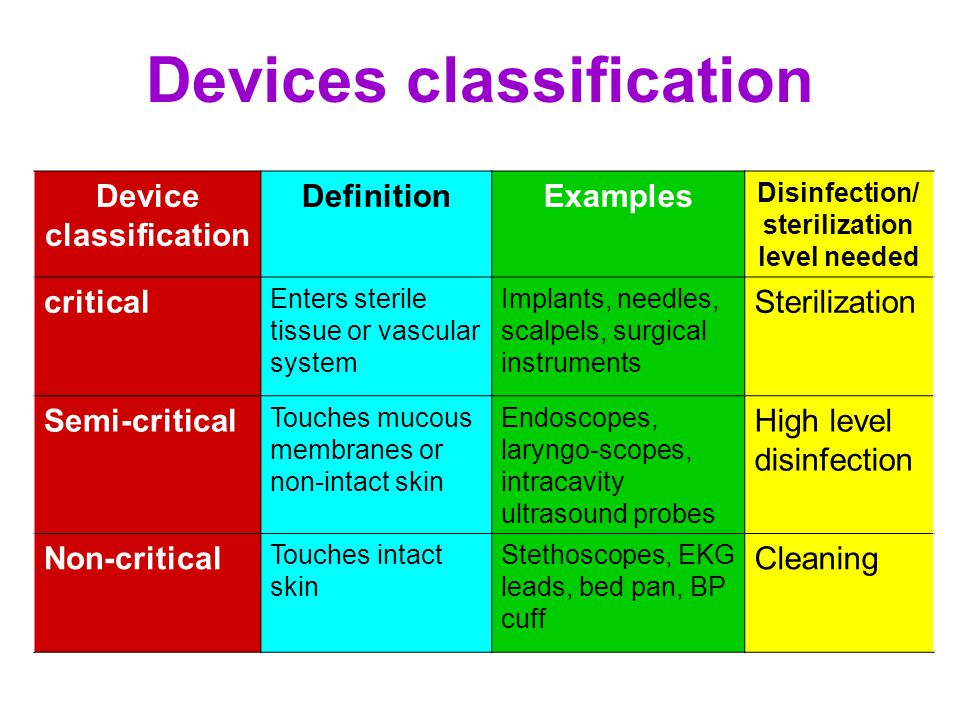 Devices classification