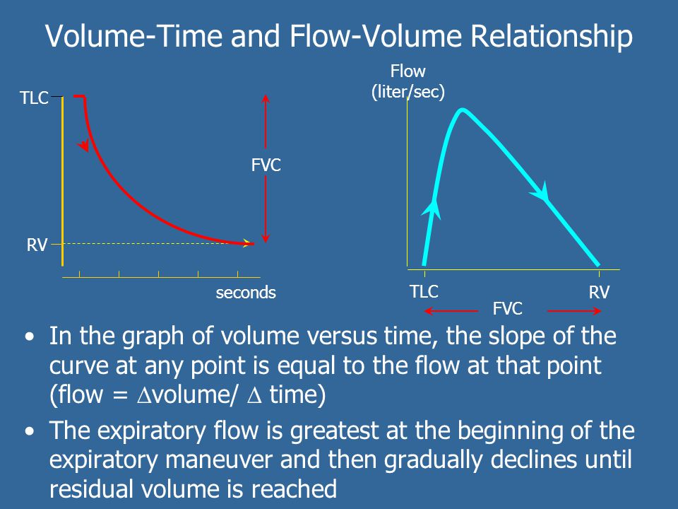 Volume-Time and Flow-Volume Relationship