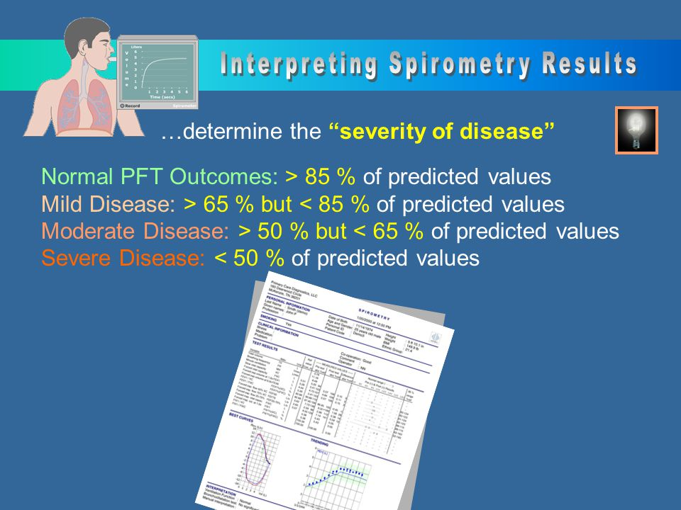 Interpreting Spirometry Results