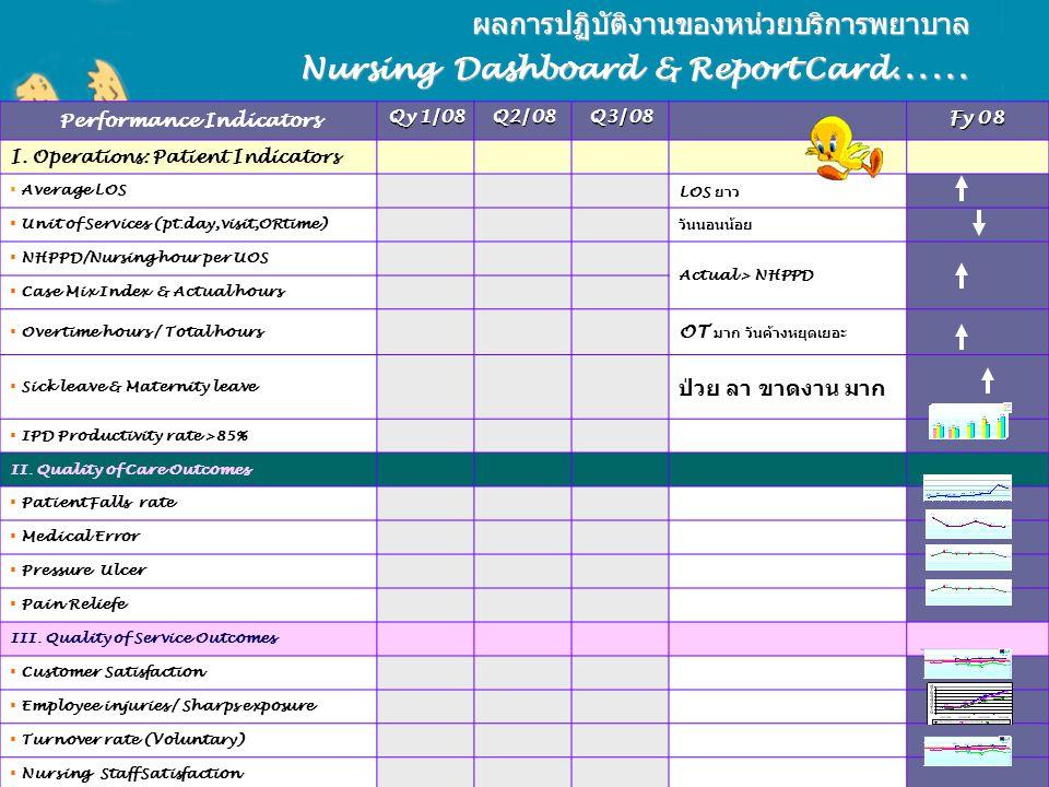 ผลการปฏิบัติงานของหน่วยบริการพยาบาล Nursing Dashboard & Report Card……