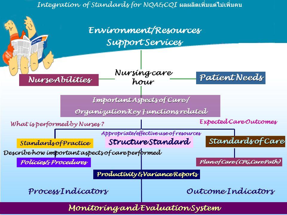 Integration of Standards for NQA&CQI ผลผลิตเพิ่มแต่ไม่เพิ่มคน