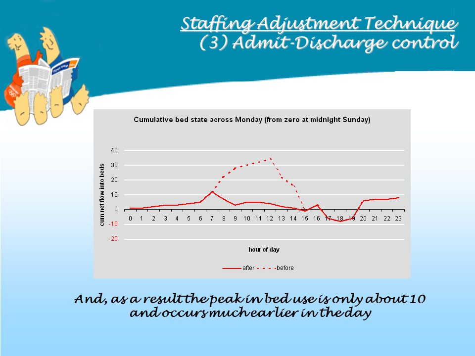 Staffing Adjustment Technique (3) Admit-Discharge control