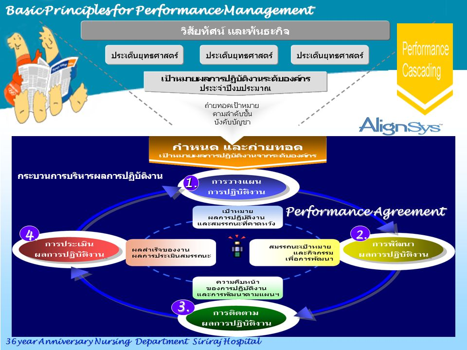 1. 4. 3. Basic Principles for Performance Management