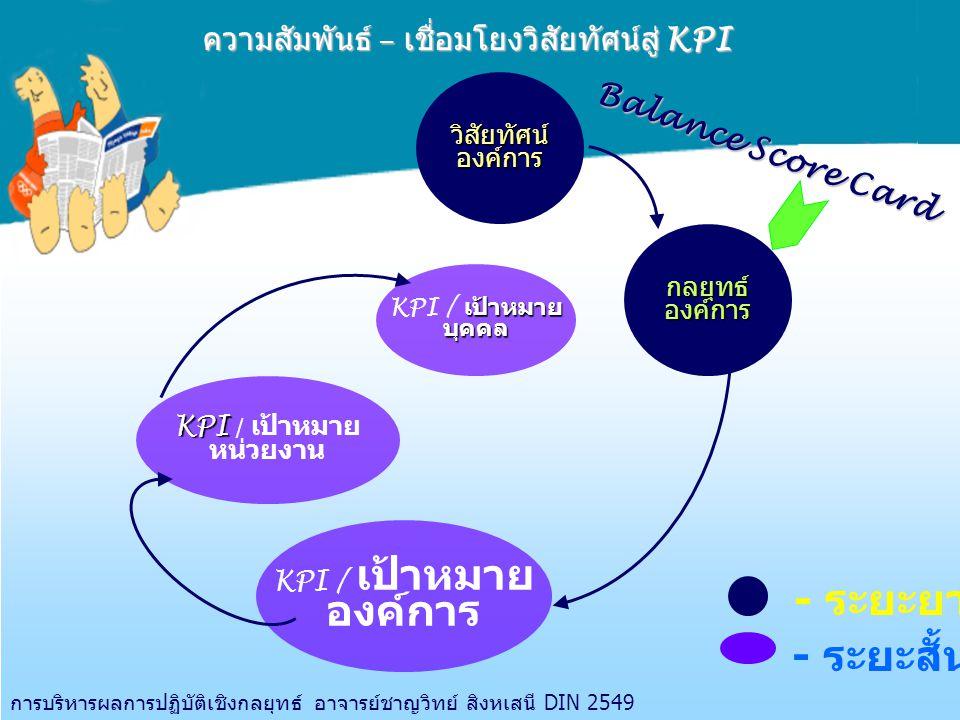 ความสัมพันธ์ – เชื่อมโยงวิสัยทัศน์สู่ KPI