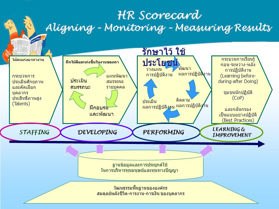 HR Scorecard Aligning – Monitoring – Measuring Results