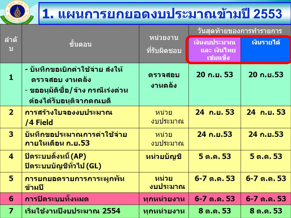 เงินงบประมาณและ เงินไทยเข้มแข็ง