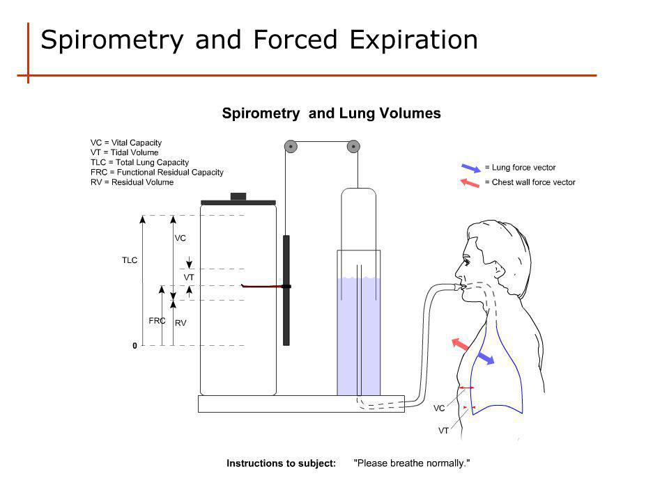 Spirometry and Forced Expiration