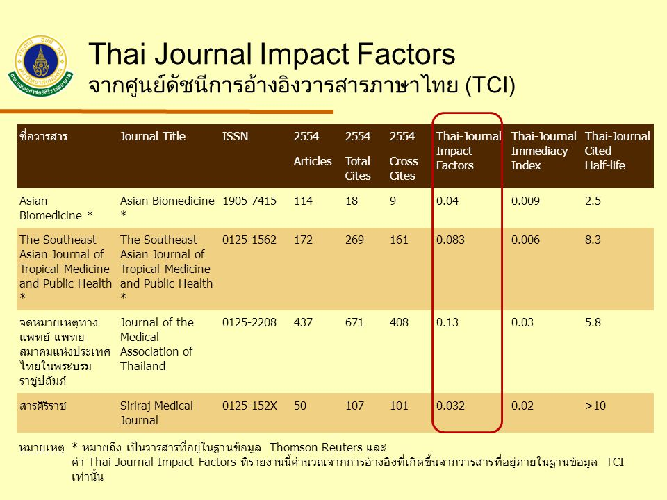 Thai Journal Impact Factors จากศูนย์ดัชนีการอ้างอิงวารสารภาษาไทย (TCI)