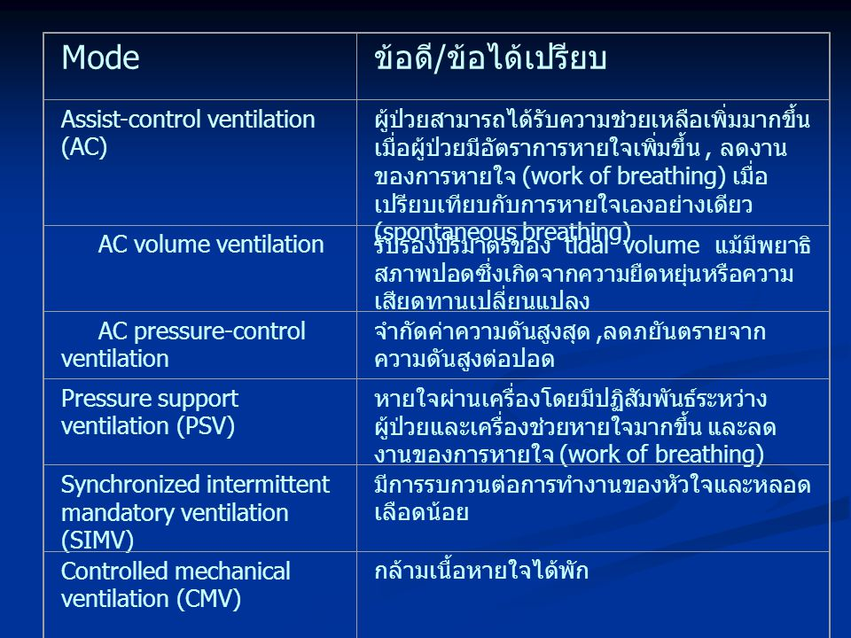 Mode ข้อดี/ข้อได้เปรียบ Assist-control ventilation (AC)
