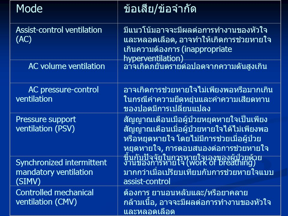 Mode ข้อเสีย/ข้อจำกัด Assist-control ventilation (AC)