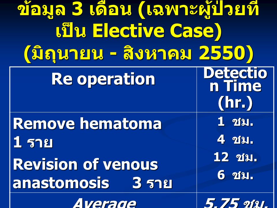 ข้อมูล 3 เดือน (เฉพาะผู้ป่วยที่เป็น Elective Case) (มิถุนายน - สิงหาคม 2550)
