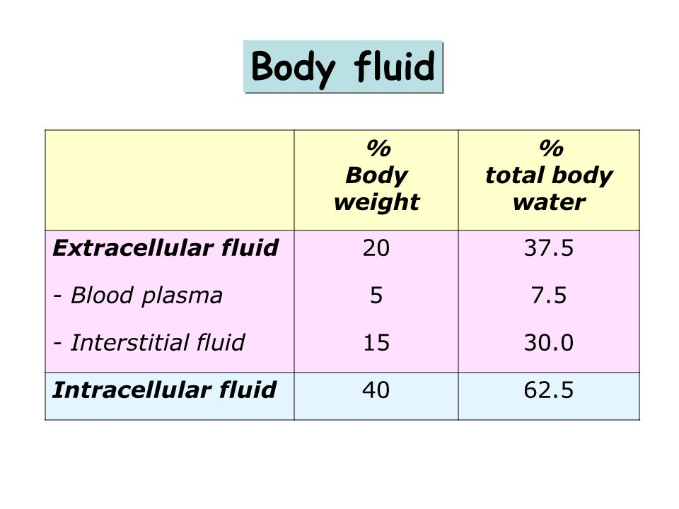 Body fluid % Body weight total body water Extracellular fluid 20 37.5
