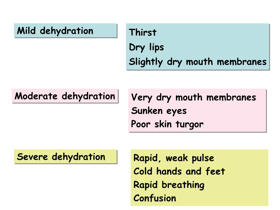 Mild dehydration Thirst. Dry lips. Slightly dry mouth membranes. Moderate dehydration. Very dry mouth membranes.