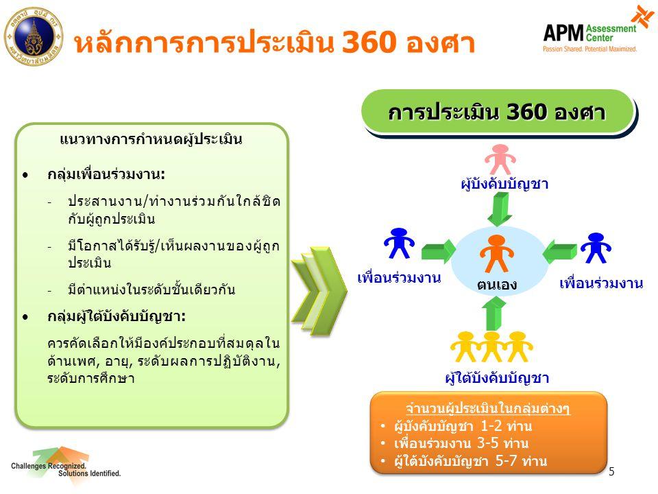 หลักการการประเมิน 360 องศา