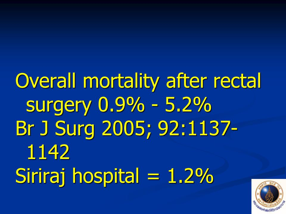 Overall mortality after rectal surgery 0.9% - 5.2%