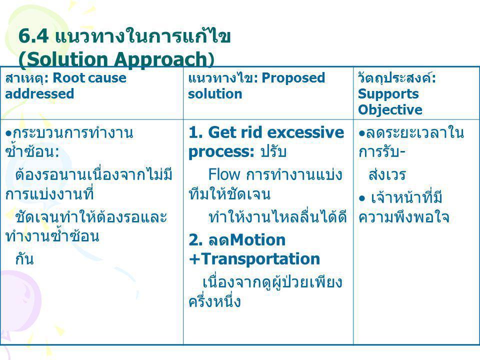 6.4 แนวทางในการแก้ไข (Solution Approach)