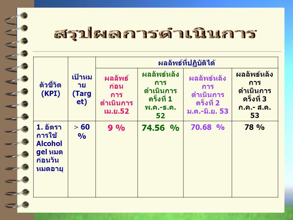 สรุปผลการดำเนินการ 9 % 74.56 % > 60 % 70.68 % 78 % ตัวชี้วัด (KPI)