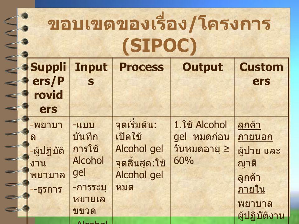 ขอบเขตของเรื่อง/โครงการ (SIPOC)