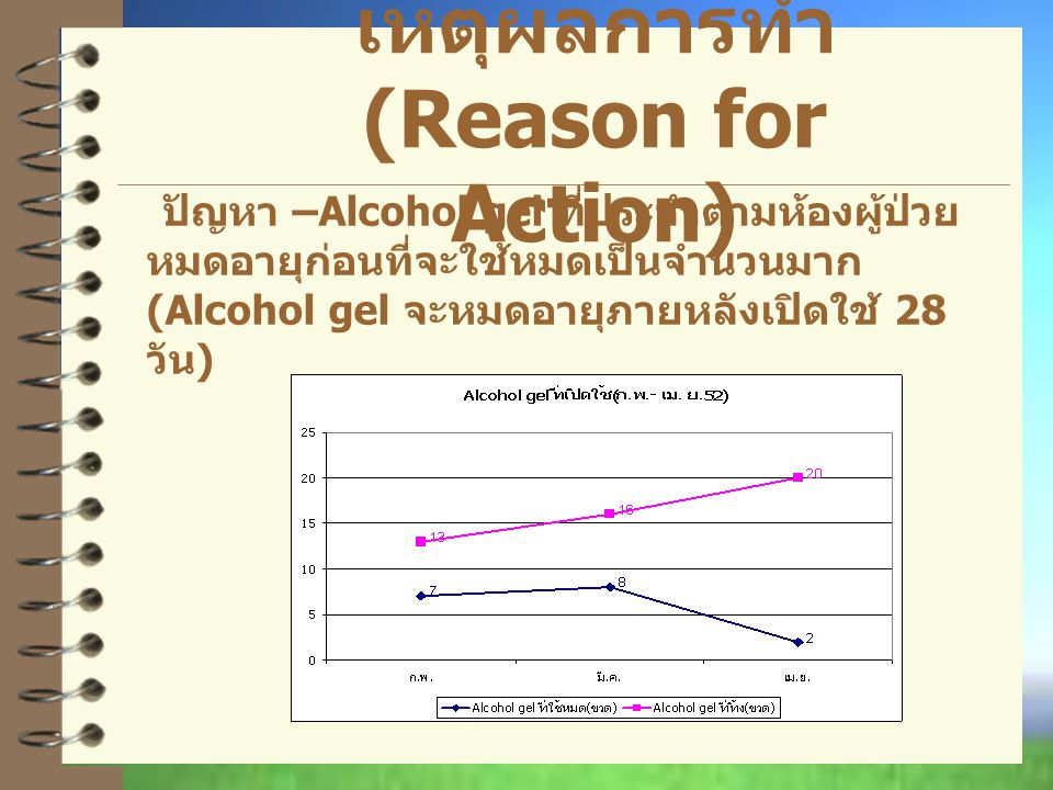 เหตุผลการทำ (Reason for Action)