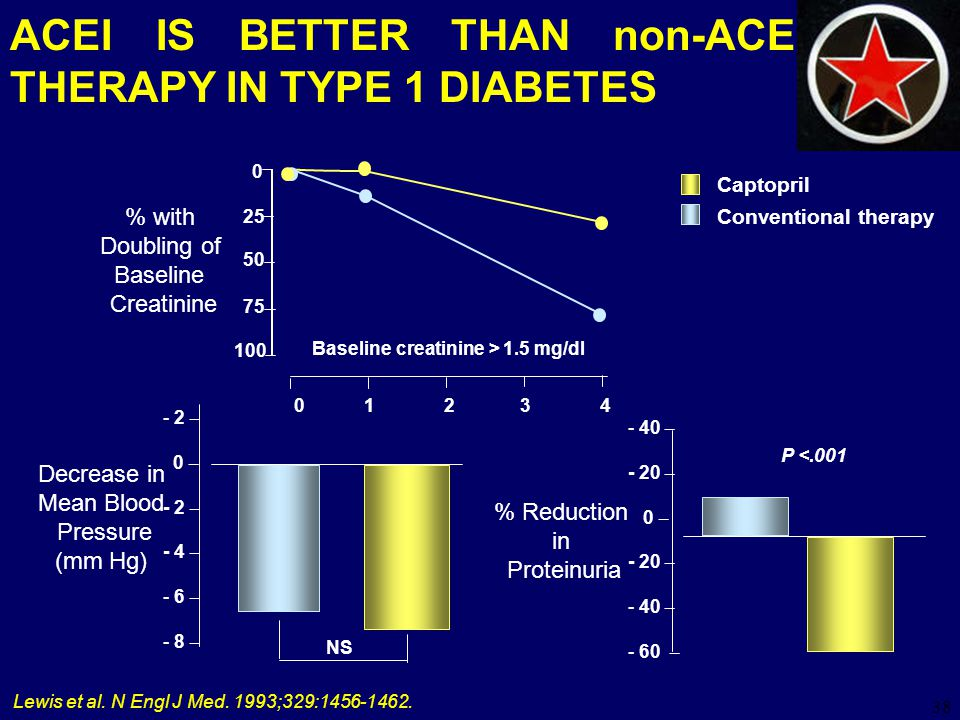 ACEI IS BETTER THAN non-ACEI THERAPY IN TYPE 1 DIABETES