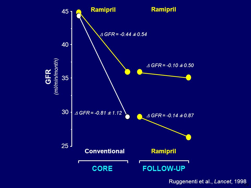 GFR CORE FOLLOW-UP Ramipril Ramipril 4 5 4 3 5 3 2 5 Conventional