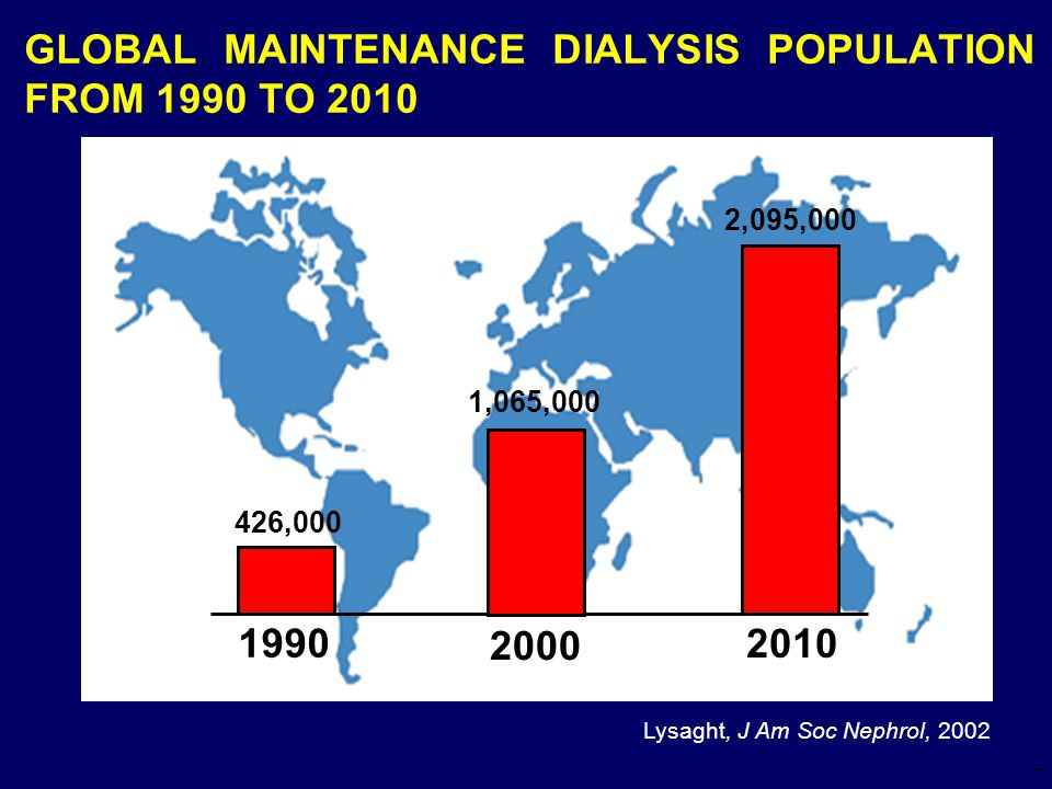 GLOBAL MAINTENANCE DIALYSIS POPULATION FROM 1990 TO 2010