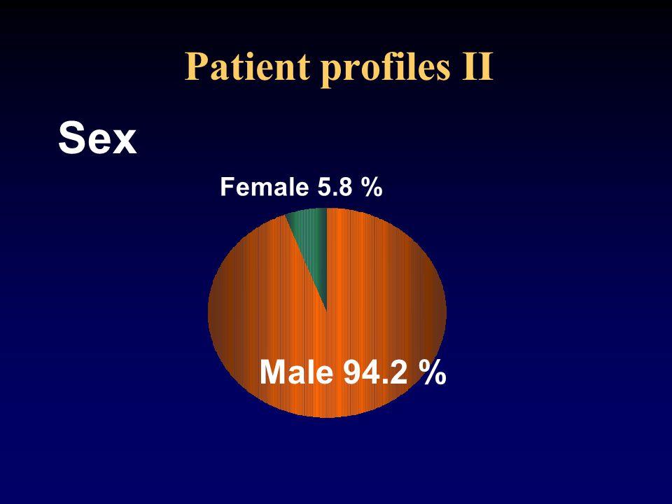 Patient profiles II Sex Female 5.8 % Male 94.2 %