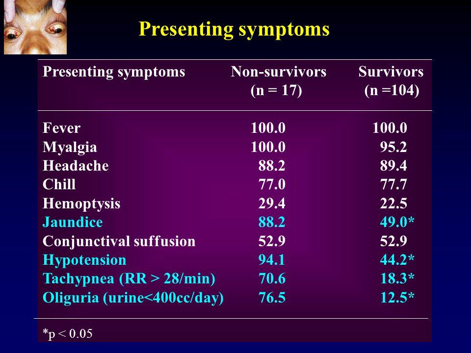 Presenting symptoms Presenting symptoms Non-survivors Survivors