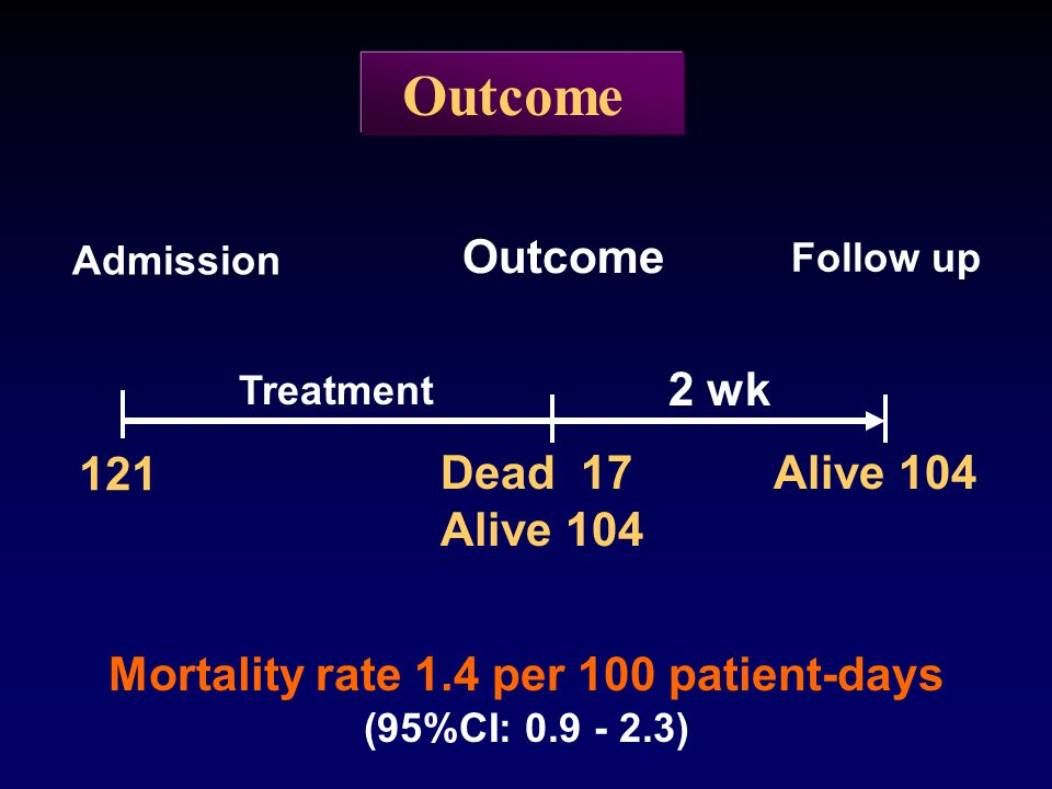 Mortality rate 1.4 per 100 patient-days