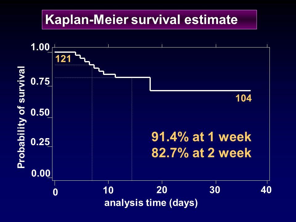 Kaplan-Meier survival estimate